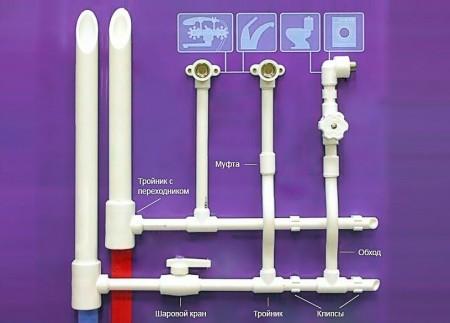 Подсчет количества деталей водопровода