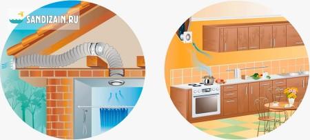 Принцип работы бытового канального вентилятора