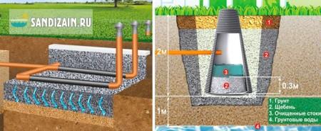 септик для канализации загородного дома