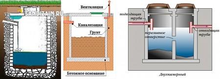 поглощающая или герметичная выгребная яма и однокамерный или многокамерный септик
