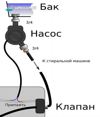 Имитация насосной станции