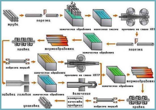 как производят водопроводные медные трубы