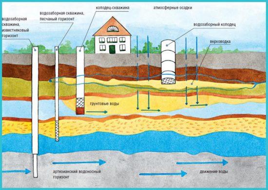 Какую воду можно получить из колодца и скважин