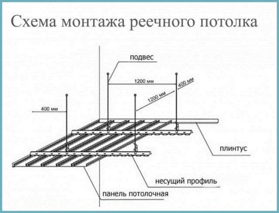 правила монтажа потолка подвесного
