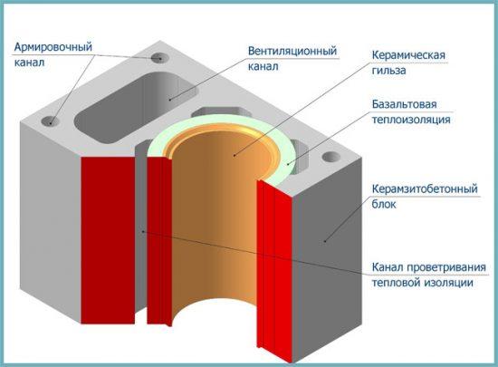 керамический дымоход