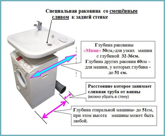 монтаж машинки под раковину