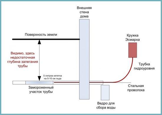 разморозка водопровода с помощью Схема: разморозка водопровода с помощью кружки Эсмарха