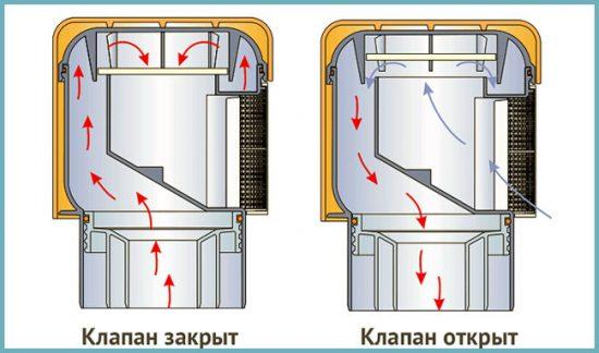 как работает аэратор для канализации