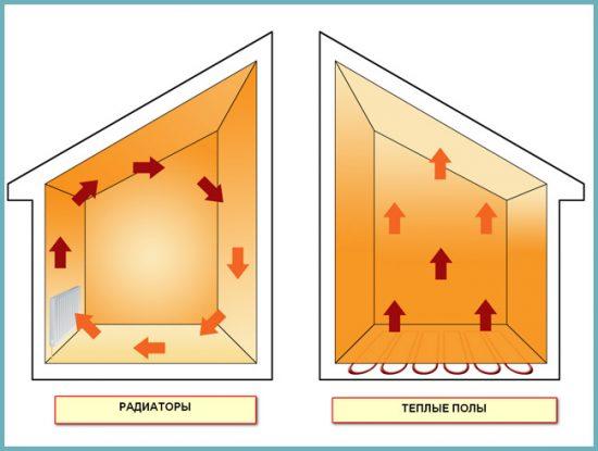 сравнение радиатора и теплого пола