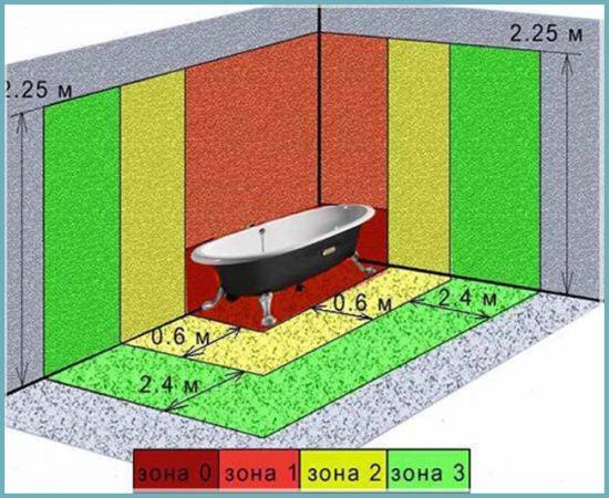 где можно устанавливать розетки в ванной