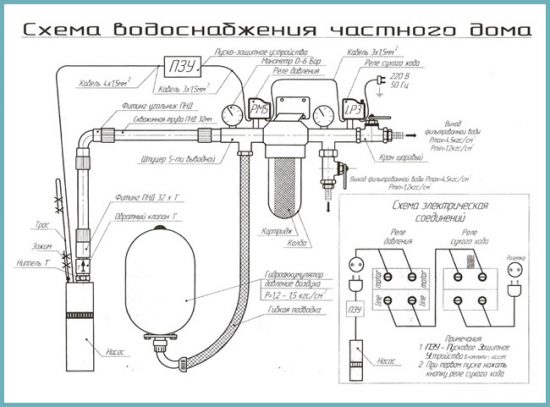 водоснабжение своими руками