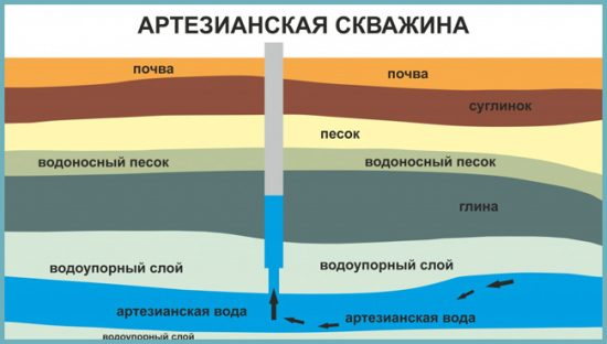 глубина залегания вод