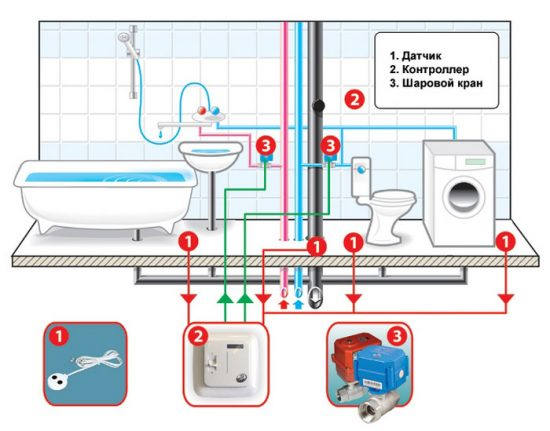 датчики протечек воды