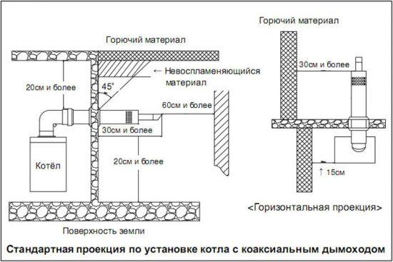 коаксиальная труба для газового котла