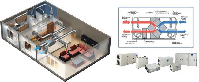 Принцип действия и монтаж установки рекуперации тепла