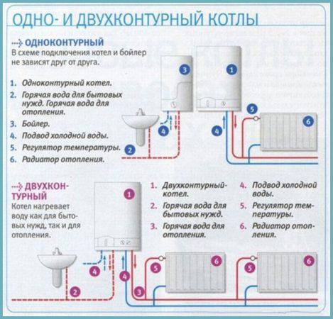 одноконтурный и двухконтурный котел для отопления дома