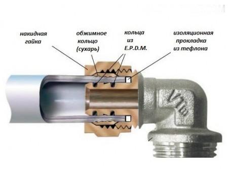 Специальный переходник с резьбой для металла и гладкой муфтой для пластика