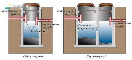 однокамерный или многокамерный септик