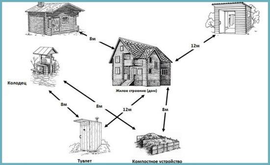 как выбрать место для строительства туалета