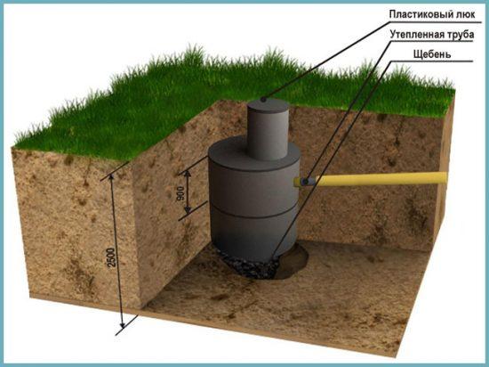 как сделать поглощающую выгребную яму для туалета