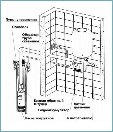как работает глубинный насос