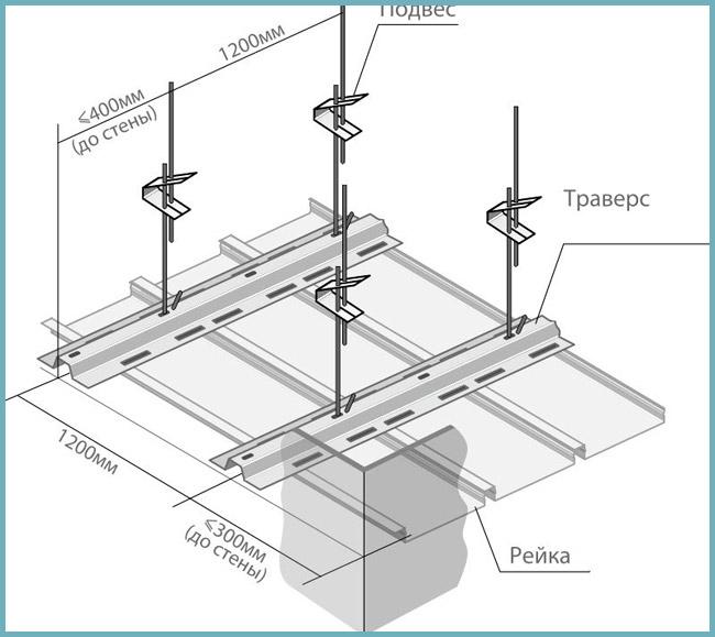 Схема: монтаж реечного потолка