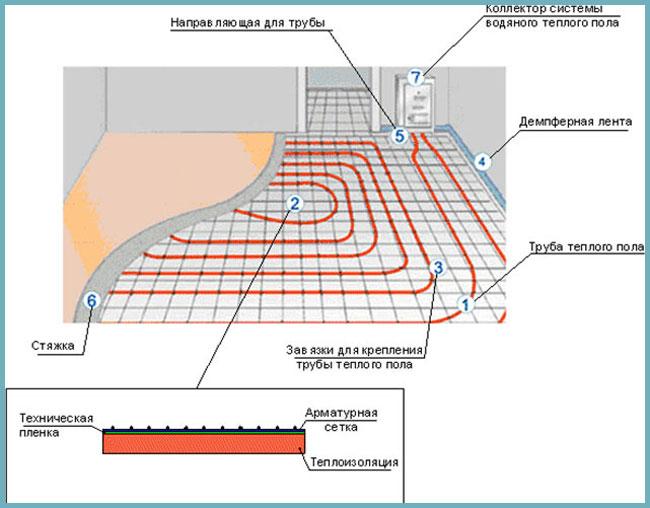 Схема: обустройство теплого