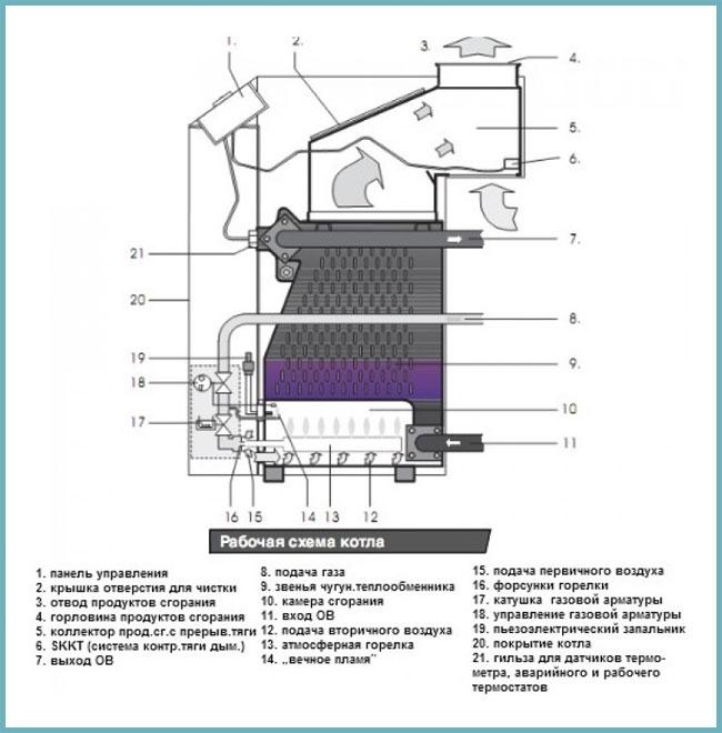 Схема: одноконтурный газовый