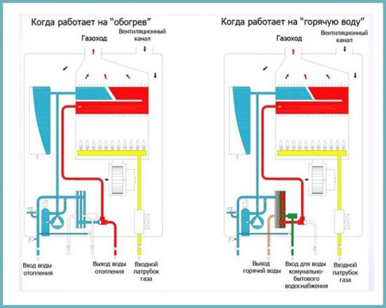 функции котла газового