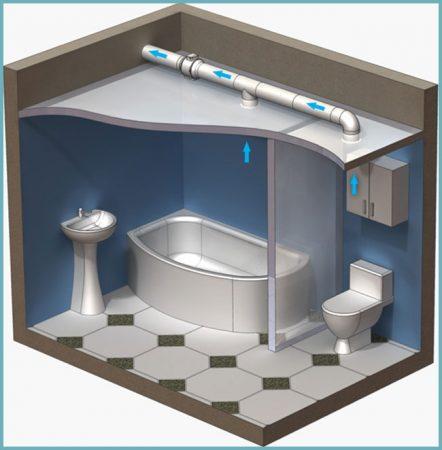 как устроена вентиляция ванной комнаты