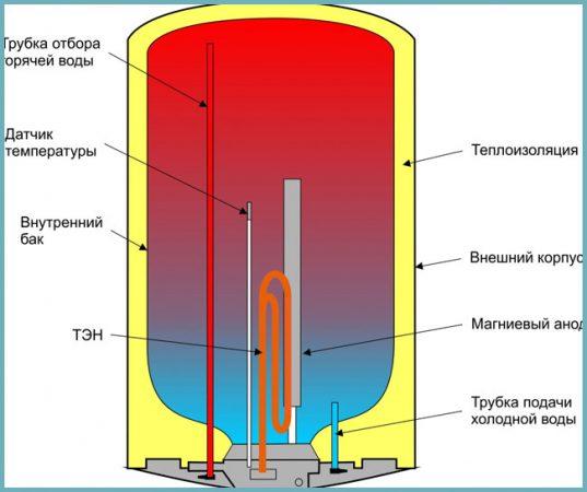 как работает водонагреватель
