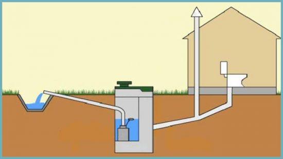 как работает станция биологической очистки