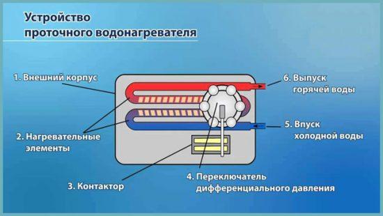 как работает проточный водонагреватель