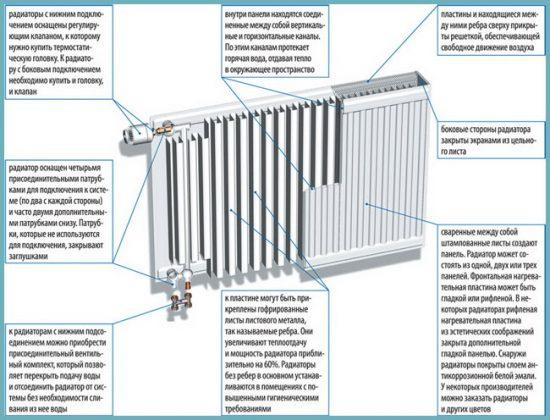 панельный радиатор